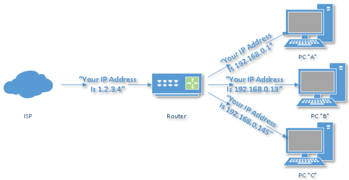 connection between the router and your PC